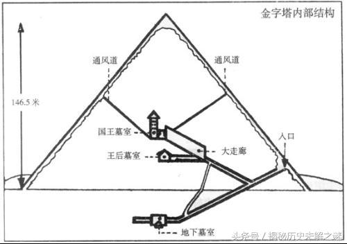 科学家用最新技术发现金字塔内部有密室,有4500年的法老棺木(1)